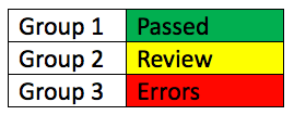 example of a table that incorrectly uses color to convey meaning