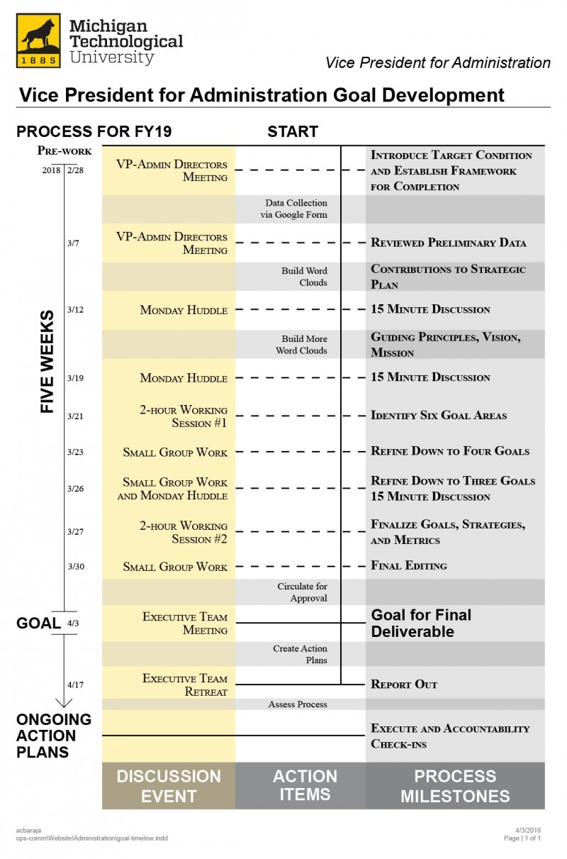 Administration Goals Creation Timeline