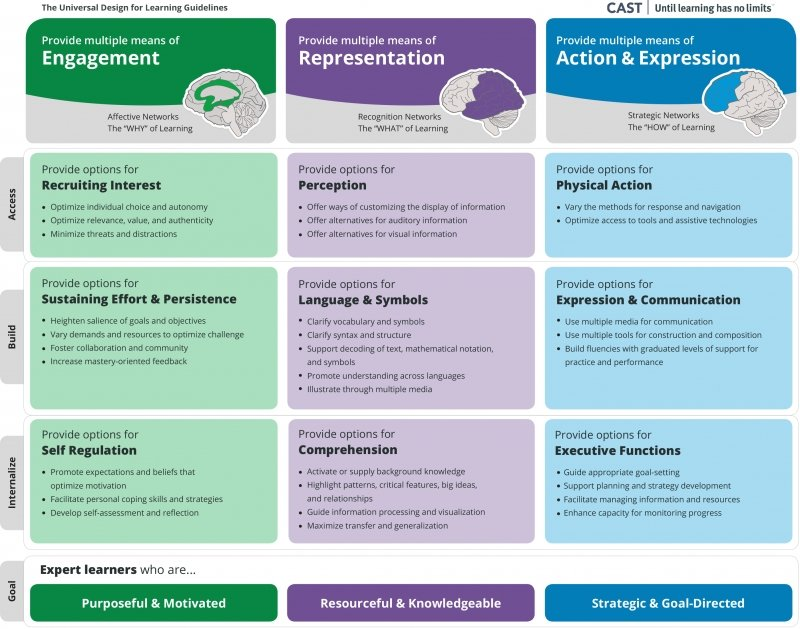 Complete UDL framework with guidelines