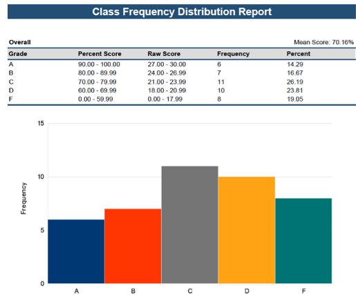 Class frequency distribution report