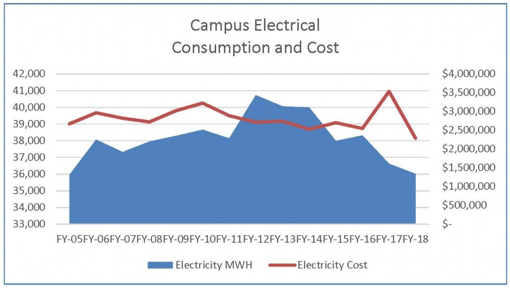 Campus Electrical Use Data