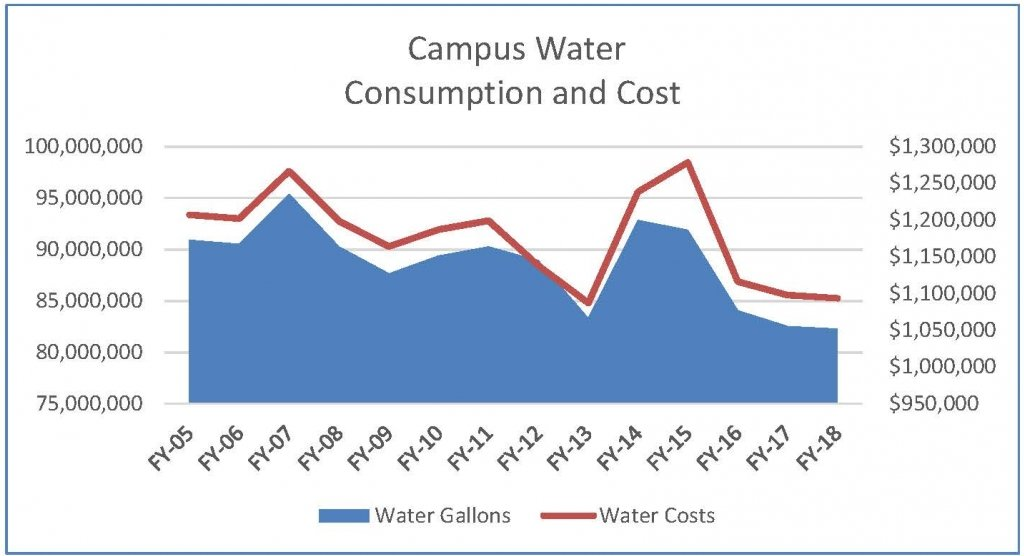 Campus Water Data