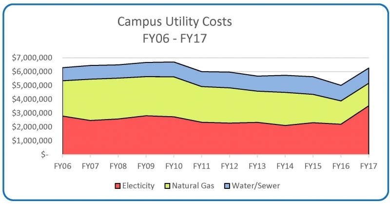 Graph showing campus utilities cost of the past ten years. Total cost ranges between $6 and $7 million yearly.