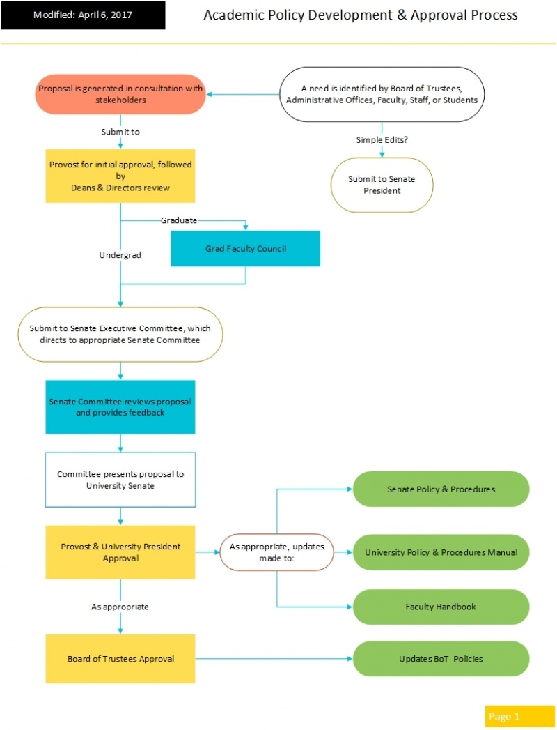 Flowchart of the academic policy development and approval process.