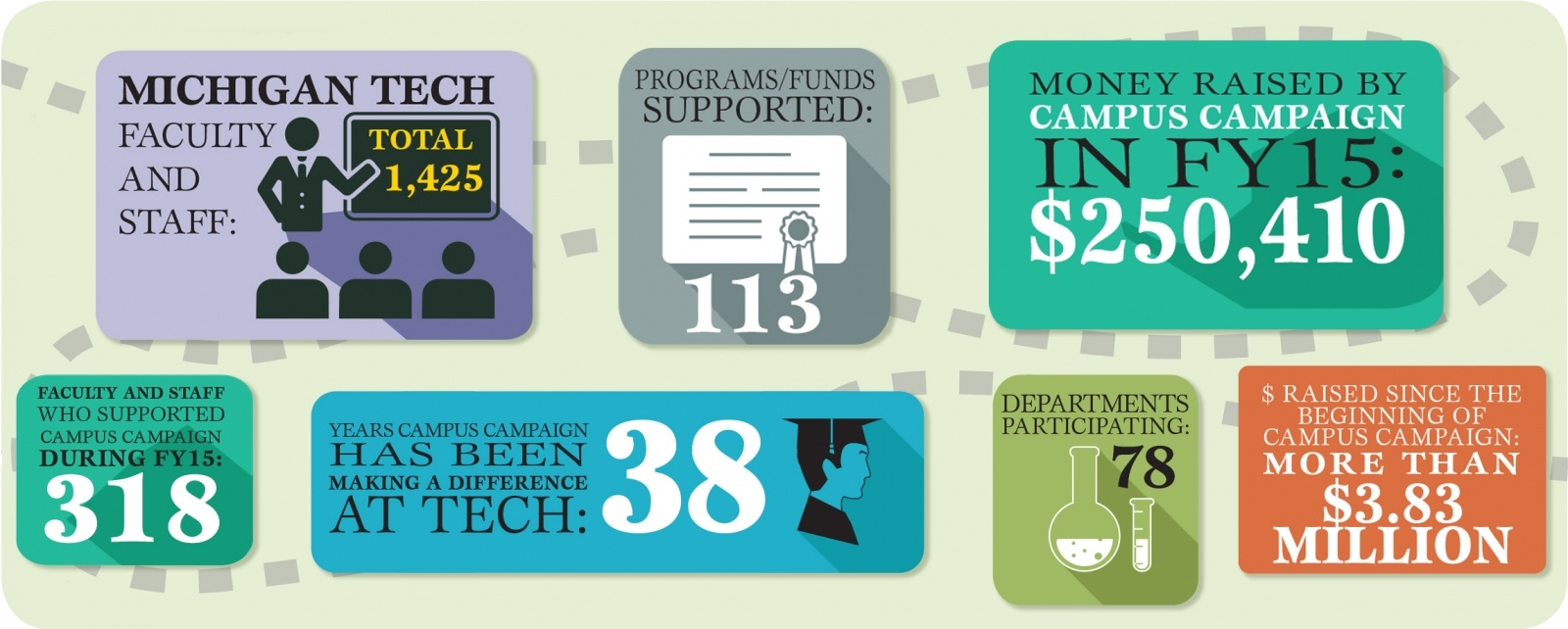 Statistics for the campus campaign in FY 2015. Stats are as follows. There are 1,425 Michigan Tech faculty and staff. 318 of whom supported the campus campaign during FY15. 78 departments participated. 113 programs and funds were supported. The campus campaign has been making a difference at Tech for 38 years. It has raised more than $3.83 million dollars in that time.