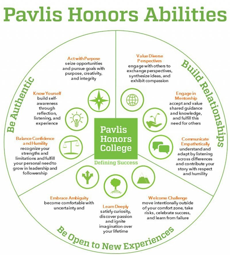 Graphic of the Pavlis honors abilities