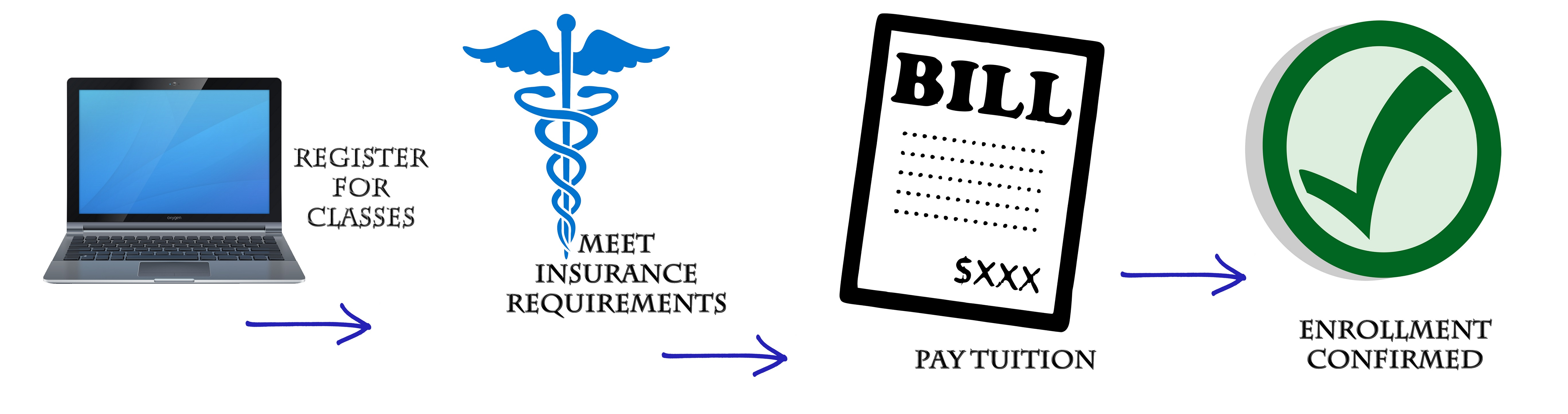 Insurance and enrollment flowchart