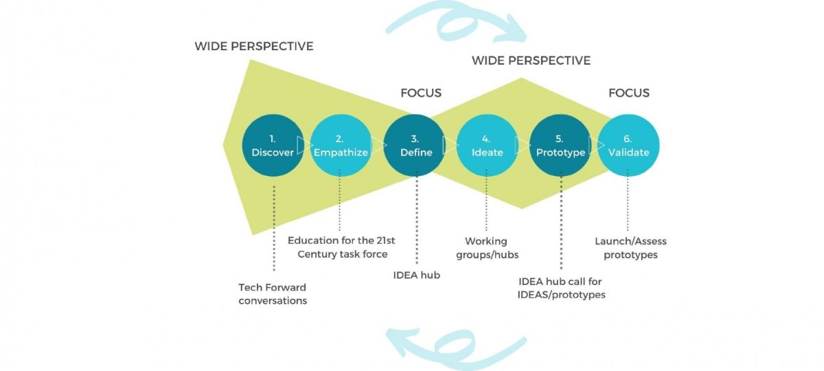 Example of a prototype cycle as it relates to the Tech Forward initiative. Step 1, discover, happened with the Tech Forward conversations. Step 2, empathize, resulted in the education for the 21st century task force. Step 3, define, led to the creation of IDEA hub. Step 4, ideate, became working in groups and hubs. Step 5, prototype, led to the Idea hub call for ideas and prototypes. And step 6, validate, is when the prototypes are launched and assessed. After assessment, the process begins anew.