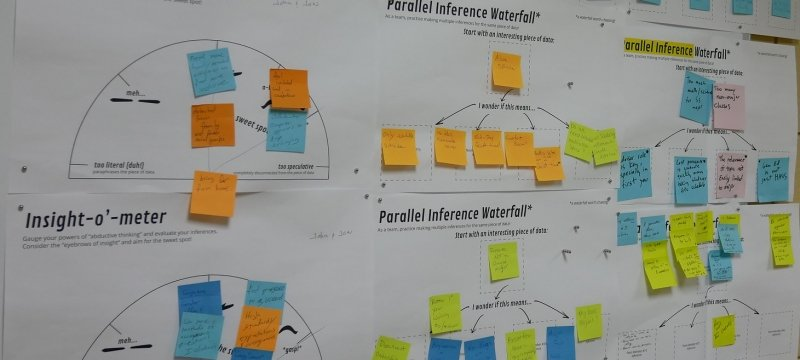 """Post it notes marking points on diagrams, including """"insight-o-meter"""" and """"parallel influence waterfall"""""""