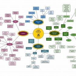 Lean Mind Map