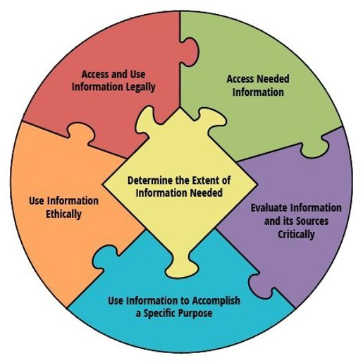 Circular puzzle showing pieces of information literacy. Access and use information legally, access needed information, evaluate information and its sources critically, use information to accomplish a specific purpose, use information ethically, determine the extent of information needed.
