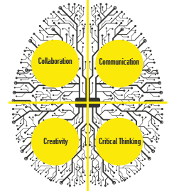 Collaboration, Communicaiton, Creativity, and Critical Thinking graphic