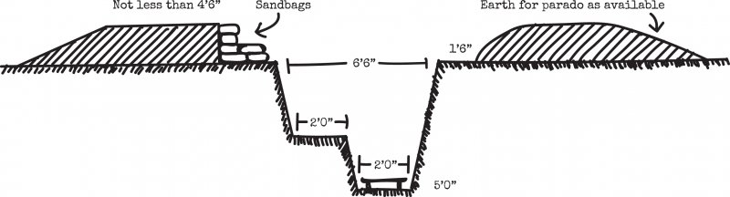 Diagram of a trench.