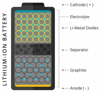 Lithium-ion battery diagram top to bottom cathode, electrolye, lithium metal oxides, separator, graphite, and anode.