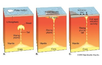 Tectonic plate drifts over a mantle plume, forming a hot-spot track.