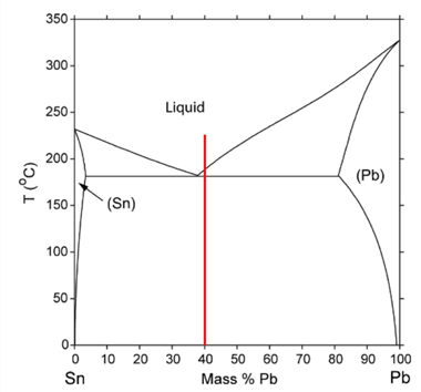 Phase diagram for lead and tin showing mass percentage of lead version temperature.