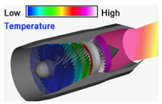 Cross section of a turbojet with low and high temperature regions indicated by color.