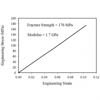 Stress versus strain plot shows a linear increase of low slope.