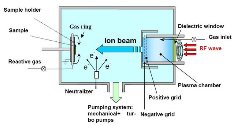 plasma and characterization | microfabrication shared ... diagram for plasma for electronic ignition wiring diagram for ih