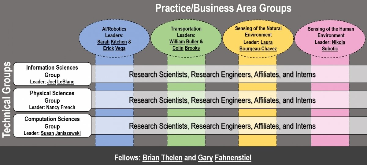 MTRI Organizational Matrix - Listing MTRI's Practice/Business Area Groups: AI/Robotics, Transportation, Sensing of the Natural Environment, and Sensing of the Human Environment.  Technical Groups: Information Sciences, Physical Sciences, and Computation Sciences.  Fellows to inspire research.