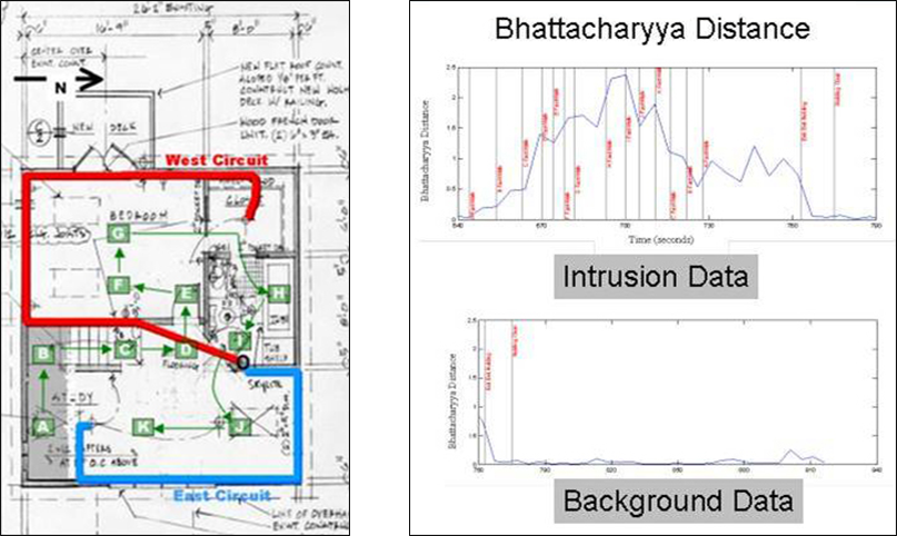 Map showing two routes and two graphs showing Bhattacharyya Distance.