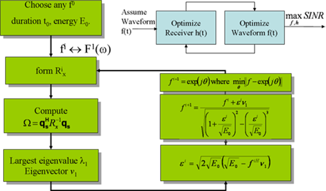 Flowchart of phase-only constraint.