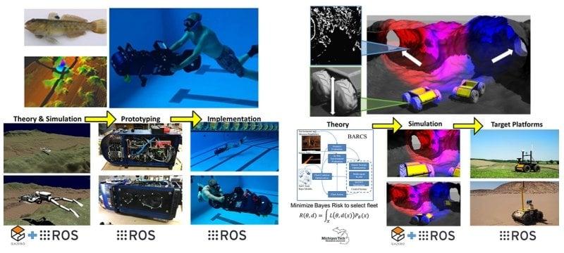 Collaborative Autonomous Robots for Underwater Classification and Subterranean Rescue Missions