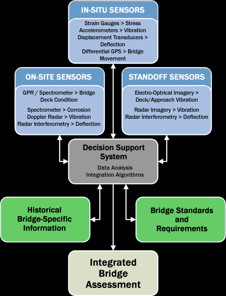 Decision Support System integration.