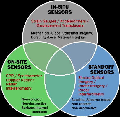 Venn diagram comparing in-situ sensors, on-site sensors, and standoff sensors.