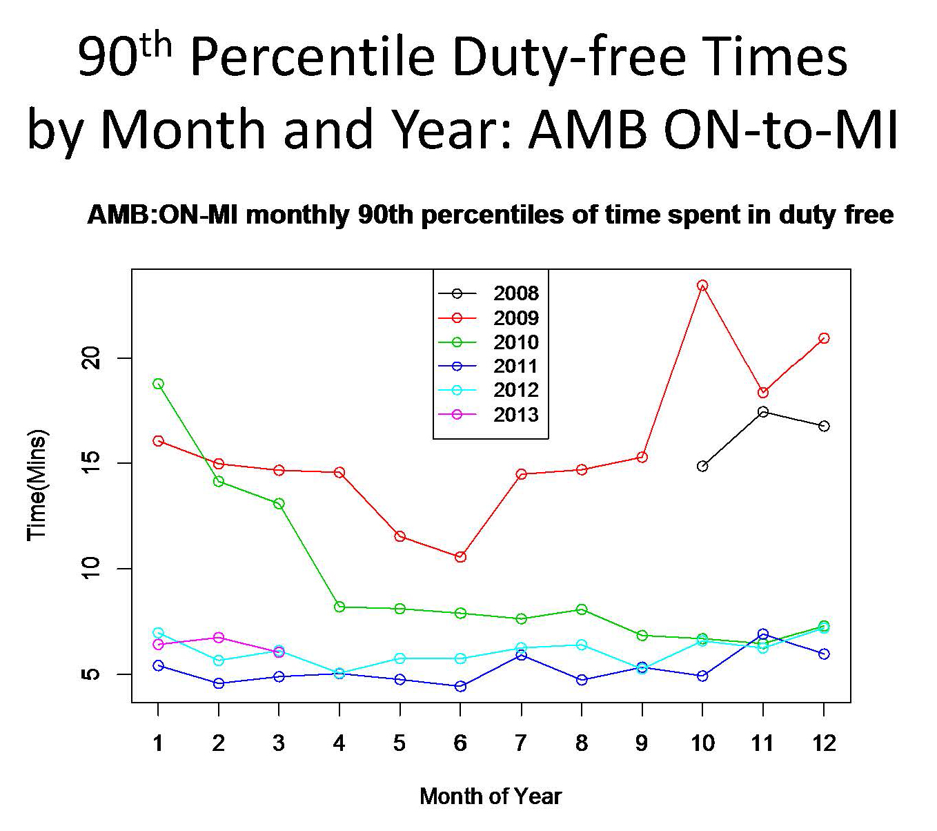 Chart of 90th percentile duty-free times by month and year.