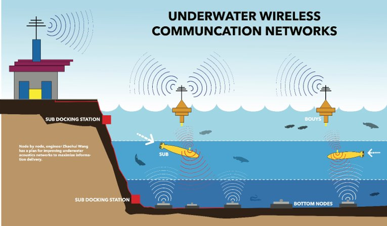 Wang's acoustic networks rely on a whole system to efficiently transmit signals underwater.