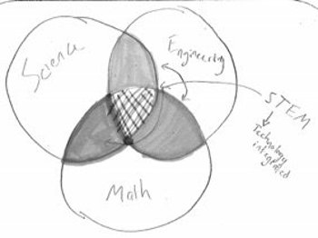 The integrated STEM teaching model is like a super Venn diagram where teachers decide which field to emphasize depending on the class, lesson content and students.
