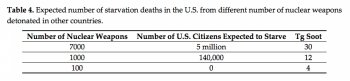 Table detailing number of deaths caused by starvation created by soot from nuclear bombs.