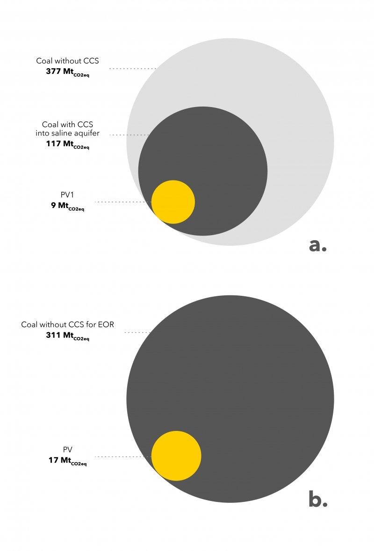 Círculos concêntricos mostram a diferença entre os impactos da energia solar e do carvão em termos de equivalentes de dióxido de carbono