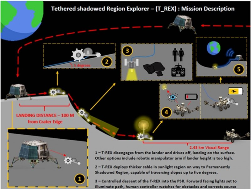 diagram of the T-REX rover, step one rover disengages, step two rover deploys cable, step three rover descends into a shadowed crater