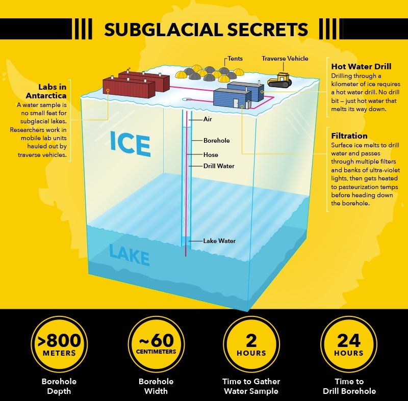 Subglacial Secrets diagram, including details on more than 800 meters down, 60 centimeters wide, 2 hours to sample water, 24 hours to drill borehole