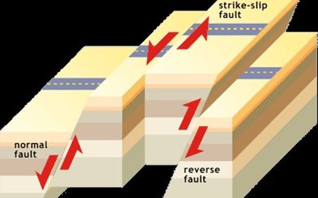 The three different types of faults: subduction faults are normal or reverse faults