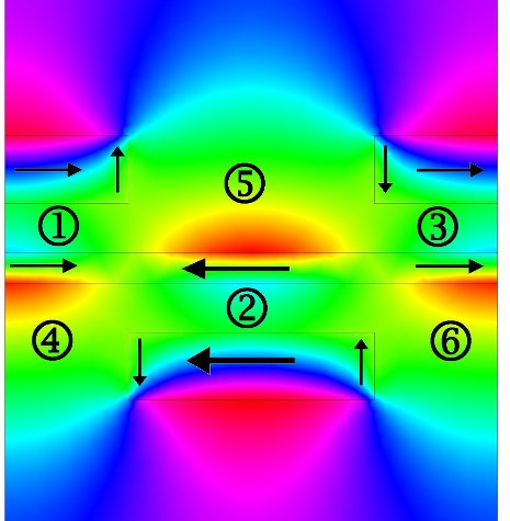 In this illustration of Durdu Guney's theoretical metamaterial, the colors show magnetic fields generated by plasmons. The black arrows show the direction of electrical current in metallic layers, and the numbers indicate current loops that contribute to negative refraction.