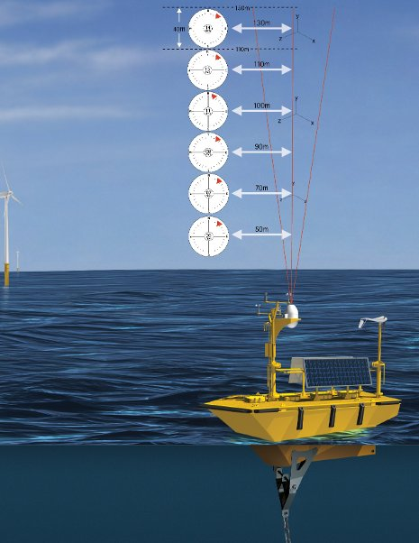 An illustration of the buoy used to study the wind above Lake Michigan. The three red lines represent the laser beams, which measure wind speed and direction 1,000 times a second. Axys Technologies illustration