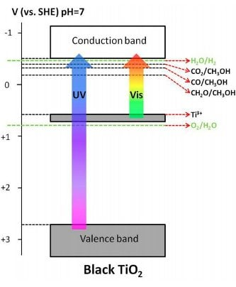 Diagram showing the UV and Visible light in regards to the valence and conduction bands.