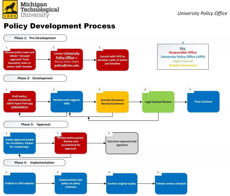 Policy development process flowchart.