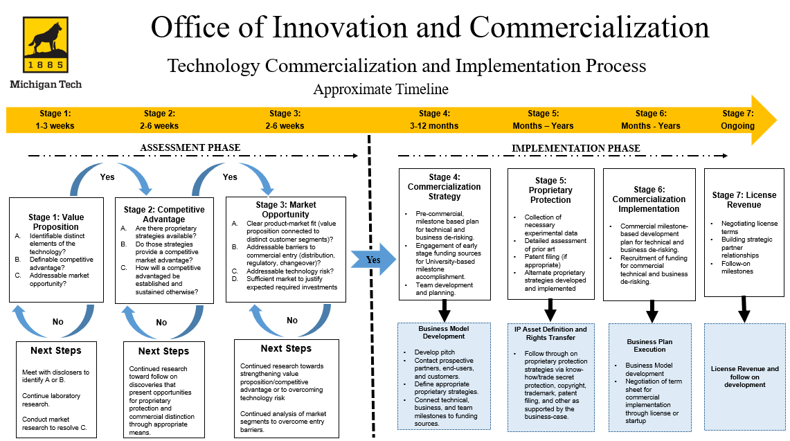 A chart showing the technology commercialization process. Text version is below.