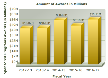 Sponsored Programs Awards graph showing 48.02 million dollars in 2012-13, 48.16 million dollars in 2013-14, 58.6 million dollars in 2014-15, 51.66 million dollars in 2015-16, and 59.71 million dollars in 2016-17.