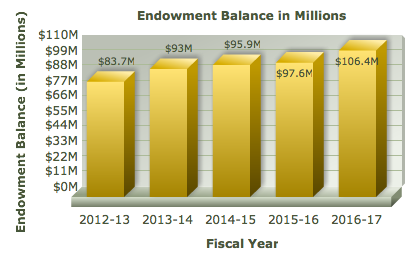 Endowment Balance graph showing 83.7 million dollars in 2012-13, 93 million dollars in 2013-14, 95.9 million dollars in 2014-15, 97.6 million dollars in 2015-16, and 106.4 million dollars in 2016-17.