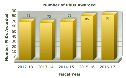 Number of PhDs awarded graph showing 75 in 2012-13, 73 in 2013-14, 75 in 2014-15, 86 in 2015-16, and 88 in 2016-17.