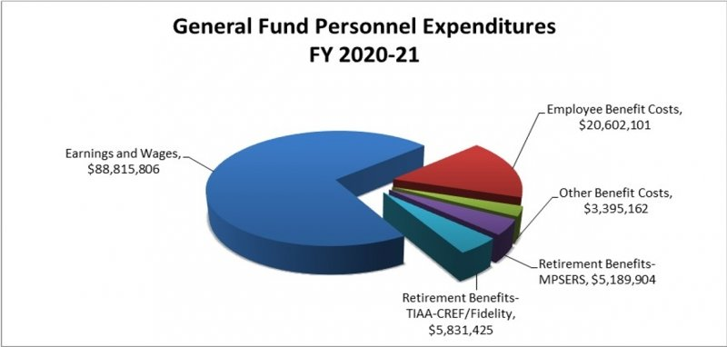 FY2018-19 General fund personnel expenditures graph showing $93,636,545 in earnings and wages, $19,047,937 in employee benefit costs, $5,719,265 in retirement benefits MPSERS, $6,239,869 in retirement benefits TIAA-CREF and Fidelity, and $2,822,094 in other benefit costs.