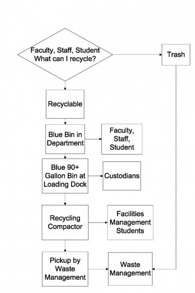 Recycling Flow Chart