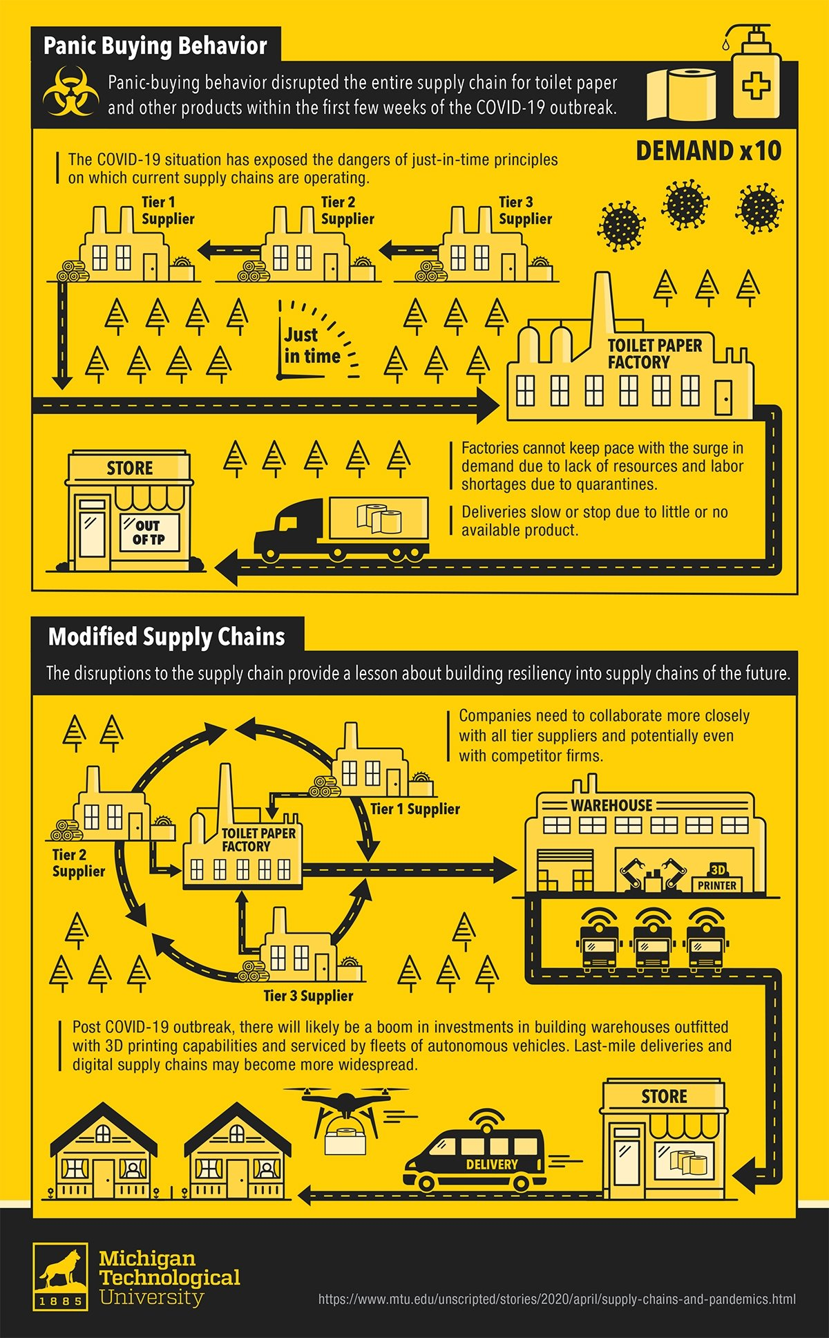 A graphic describing how supply chains must evolve to become more resilient.